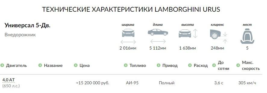 технические характеристики Lamborghini Urus