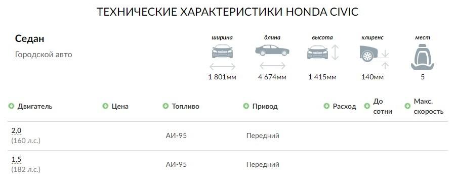 Honda Civic седан 2021 технические характеристики