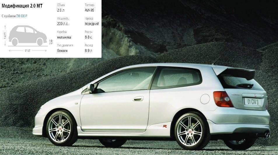 Второе поколение Honda Civic Type R